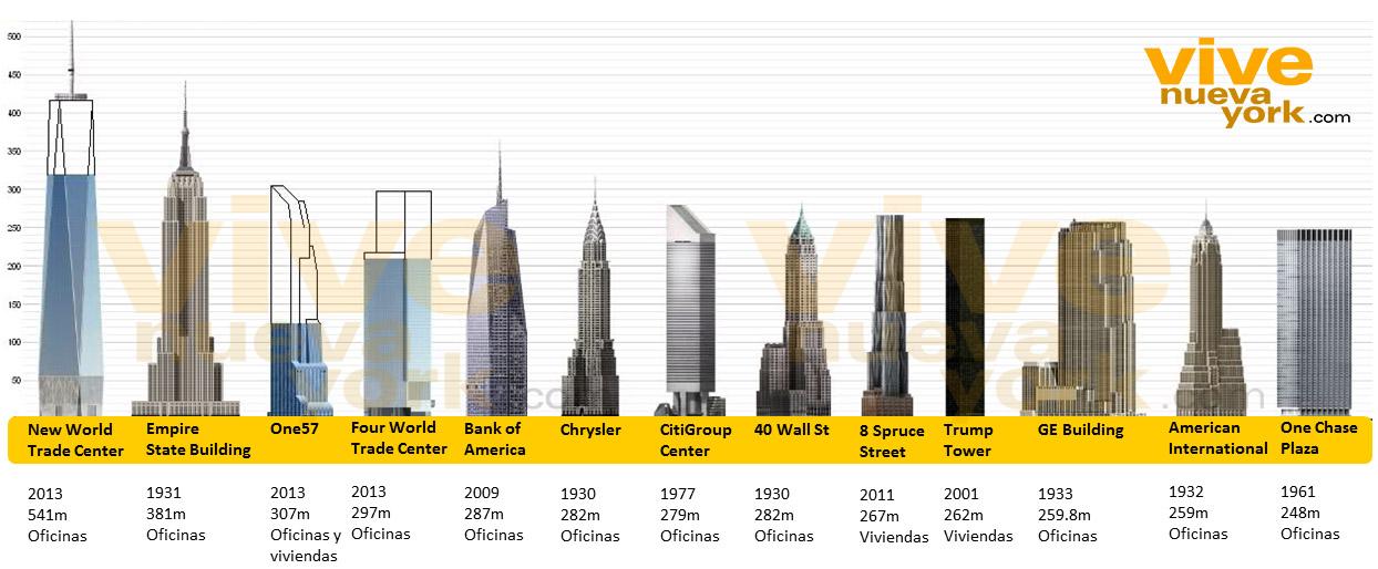 Vive nueva york los impresionantes rascacielos de nueva for Edificio movil en dubai
